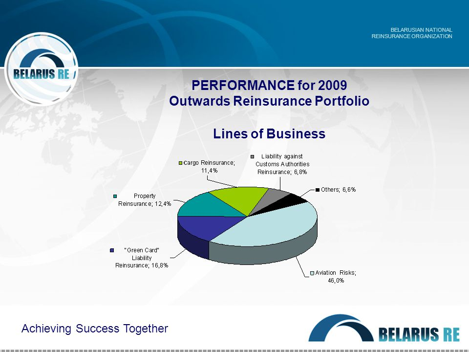 PERFORMANCE for 2009 Outwards Reinsurance Portfolio Lines of Business BELARUSIAN NATIONAL REINSURANCE ORGANIZATION Achieving Success Together