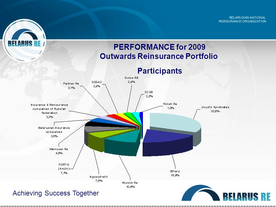 PERFORMANCE for 2009 Outwards Reinsurance Portfolio Participants BELARUSIAN NATIONAL REINSURANCE ORGANIZATION Achieving Success Together