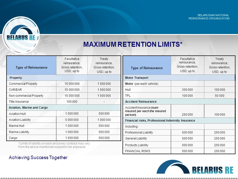 MAXIMUM RETENTION LIMITS* Type of Reinsurance Facultative reinsurance, Gross retention, USD, up to Treaty reinsurance, Gross retention, USD, up to Property Commercial Property 15 000 0001 500 000 CAR/EAR 15 000 0001 500 000 Non-commercial Property 15 000 0001 500 000 Title Insurance 100 000- Aviation, Marine and Cargo Aviation Hull 1 000 000500 000 Aviation Liability5 000 0001 000 000 Marine Hull1 000 000500 000 Marine Liability1 000 000500 000 Cargo1 500 000500 000 BELARUSIAN NATIONAL REINSURANCE ORGANIZATION Achieving Success Together *Limits of liability on each and every contract may vary from the above-mentioned subject to risk exposure Type of Reinsurance Facultative reinsurance, Gross retention, USD, up to Treaty reinsurance, Gross retention, USD, up to Motor Transport Motor (per each vehicle) Hull300 000150 000 TPL100 00050 000 Accident Reinsurance Accident Insurance (sum insured per each the insured person)250 000100 000 Financial risks, Professional Indemnity Insurance including: Professional Liability500 000250 000 General Liability500 000250 000 Products Liability500 000250 000 FINANCIAL RISKS500 000250 000