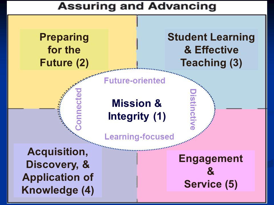 Preparing for the Future (2) Student Learning & Effective Teaching (3) Acquisition, Discovery, & Application of Knowledge (4) Engagement & Service (5)