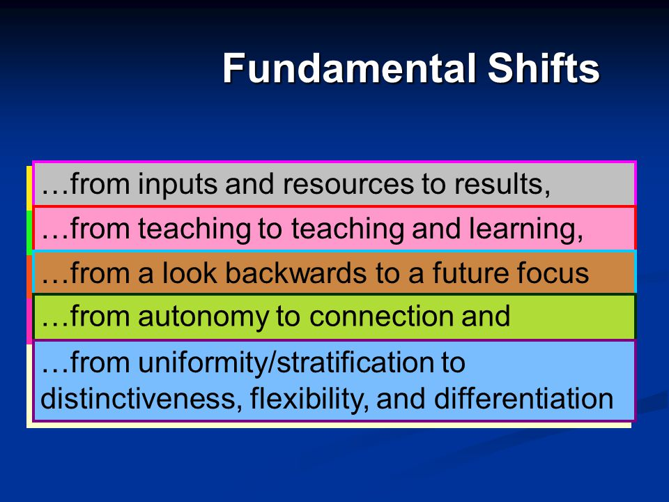 Fundamental Shifts …from inputs and resources to results, outcomes, performance. …from teaching to teaching and learning, intended broadly for student