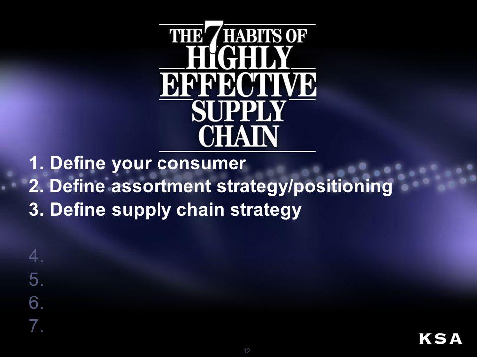 12 1.Define your consumer 2.