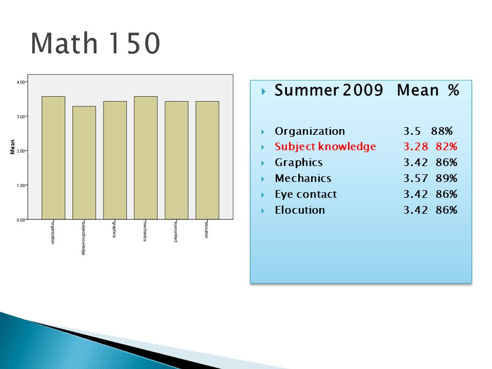  Summer 2009 Mean %  Organization3.5 88%  Subject knowledge3.28 82%  Graphics3.42 86%  Mechanics3.57 89%  Eye contact3.42 86%  Elocution3.42 86%  Summer 2009 Mean %  Organization3.5 88%  Subject knowledge3.28 82%  Graphics3.42 86%  Mechanics3.57 89%  Eye contact3.42 86%  Elocution3.42 86%