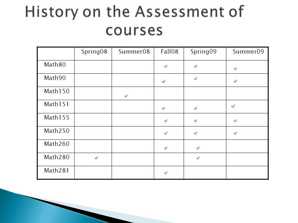 History on the Assessment of courses Spring08Summer08Fall08Spring09Summer09 Math80 Math90 Math150 Math151 Math155 Math250 Math260 Math280 Math281
