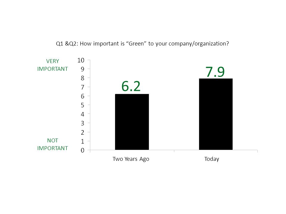 Q1 &Q2: How important is Green to your company/organization.