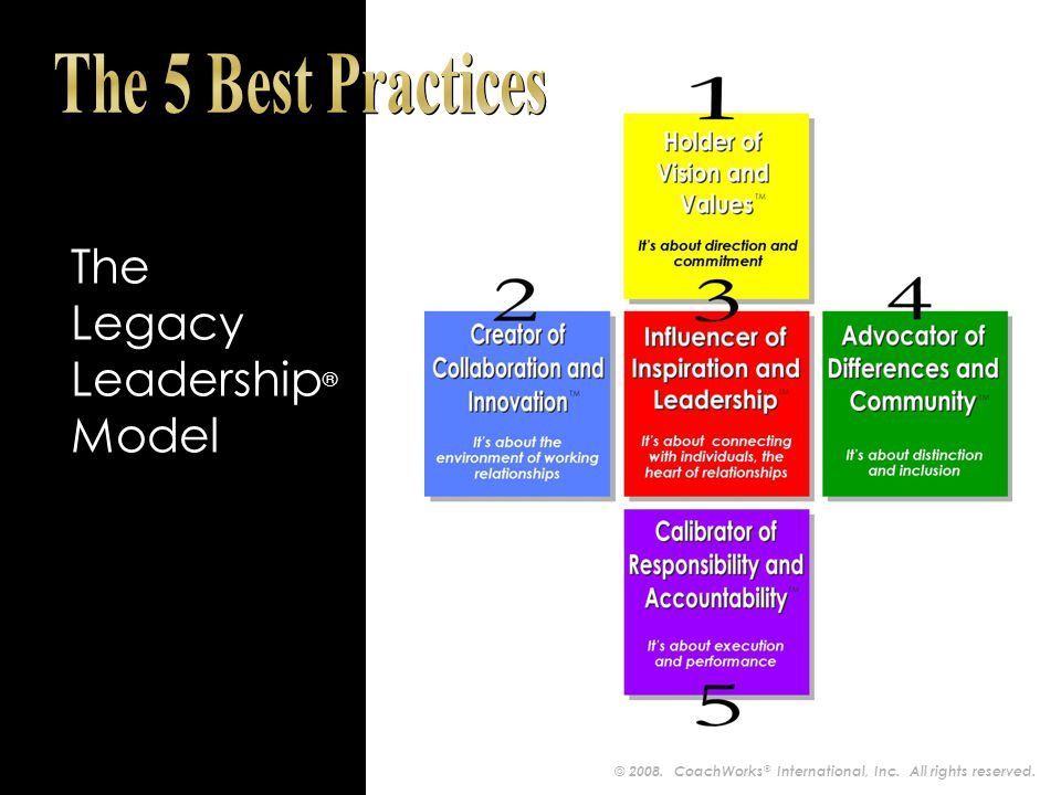 The Legacy Leadership ® Model © 2008. CoachWorks ® International, Inc. All rights reserved.