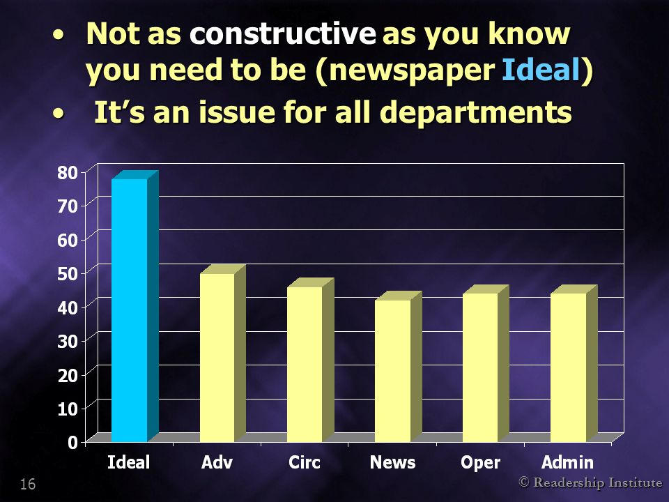 © Readership Institute 16 Not as constructive as you know you need to be (newspaper Ideal)Not as constructive as you know you need to be (newspaper Ideal) It's an issue for all departments It's an issue for all departments