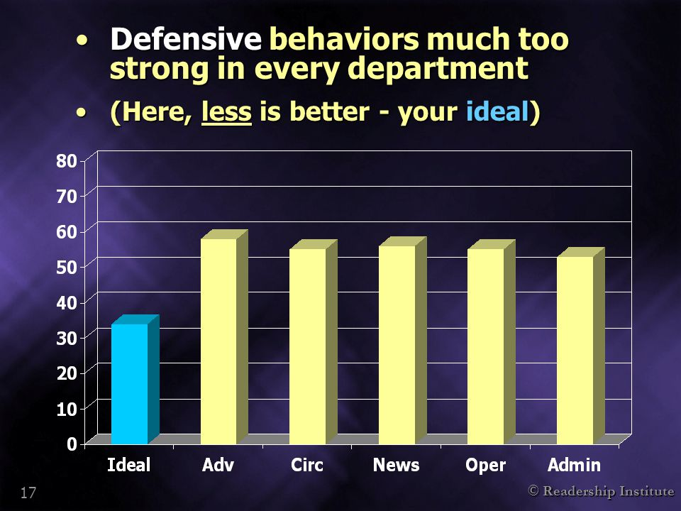 © Readership Institute 17 Defensive behaviors much too strong in every departmentDefensive behaviors much too strong in every department (Here, less is better - your ideal)(Here, less is better - your ideal)