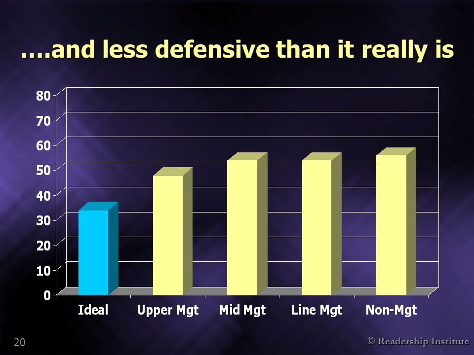 © Readership Institute 20 ….and less defensive than it really is