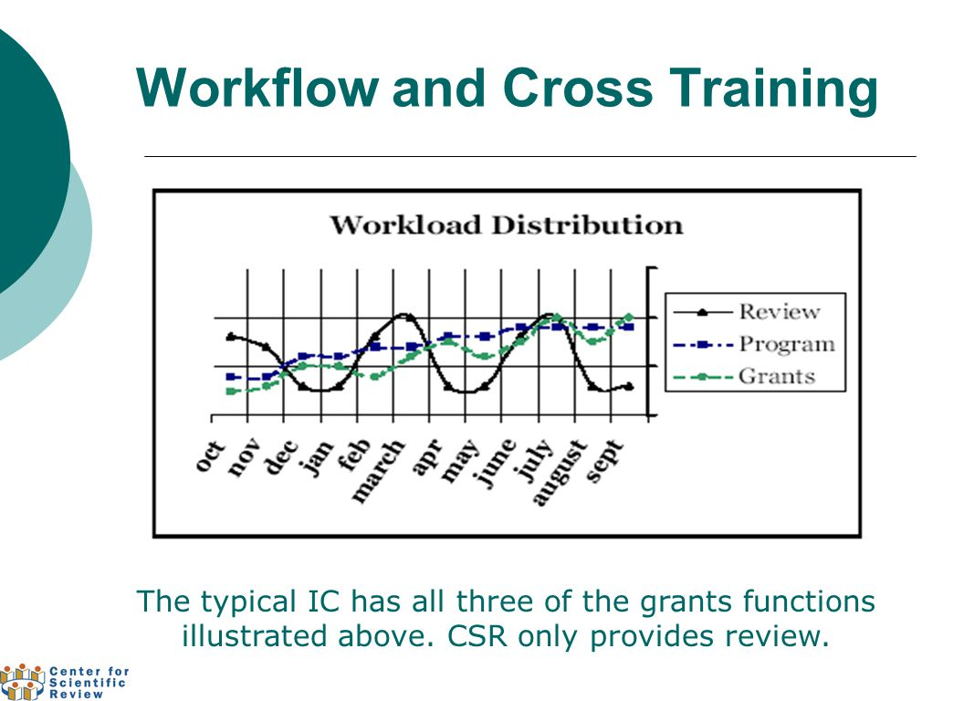 Workflow and Cross Training The typical IC has all three of the grants functions illustrated above.