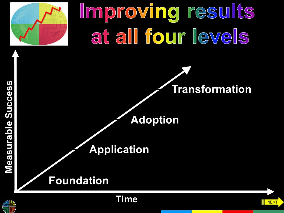 Time Measurable Success Foundation Application Adoption Transformation NEXT