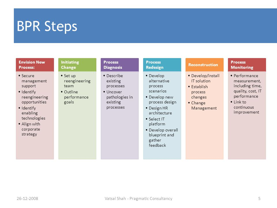 Vatsal Shah - Pragmatic Consultancy5 BPR Steps Envision New Process: Secure management support Identify reengineering opportunities Identify enabling