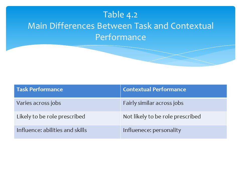 Task PerformanceContextual Performance Varies across jobsFairly similar across jobs Likely to be role prescribedNot likely to be role prescribed Influ
