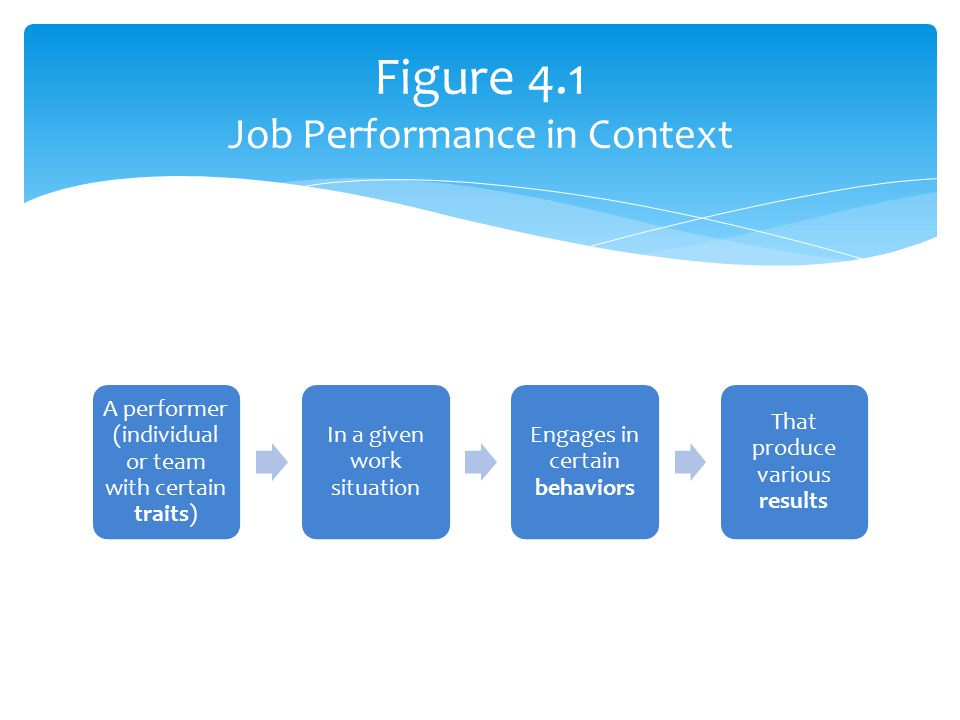 A performer (individual or team with certain traits) In a given work situation Engages in certain behaviors That produce various results Figure 4.1 Jo