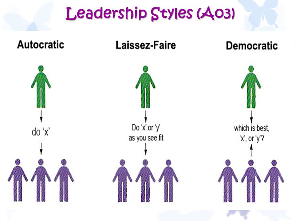 Leadership Styles (Ao3) 38