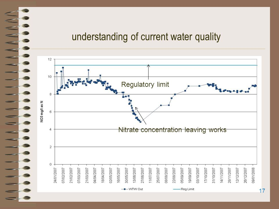 understanding of current water quality Regulatory limit Nitrate concentration leaving works 17