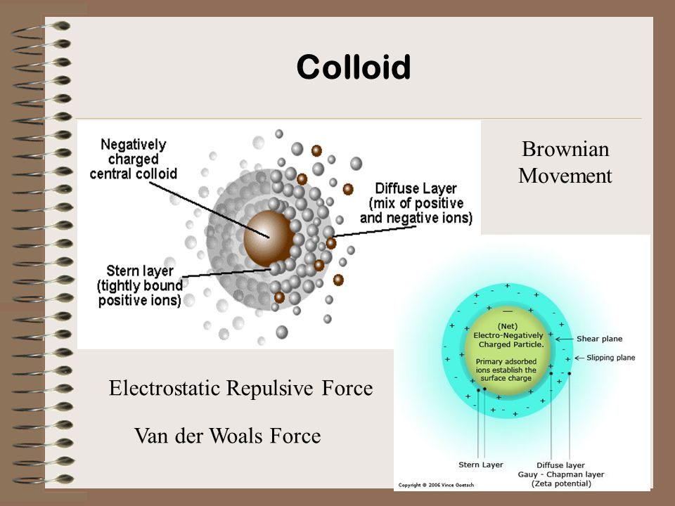 Colloid Van der Woals Force Brownian Movement Electrostatic Repulsive Force
