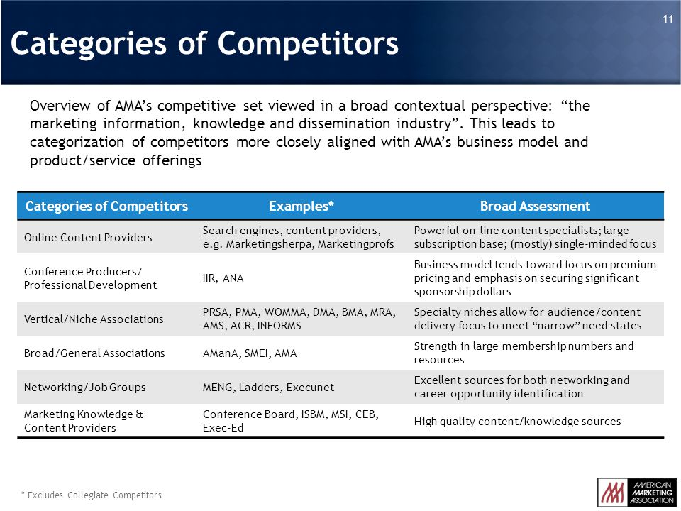 * Excludes Collegiate Competitors Overview of AMA's competitive set viewed in a broad contextual perspective: the marketing information, knowledge and dissemination industry .