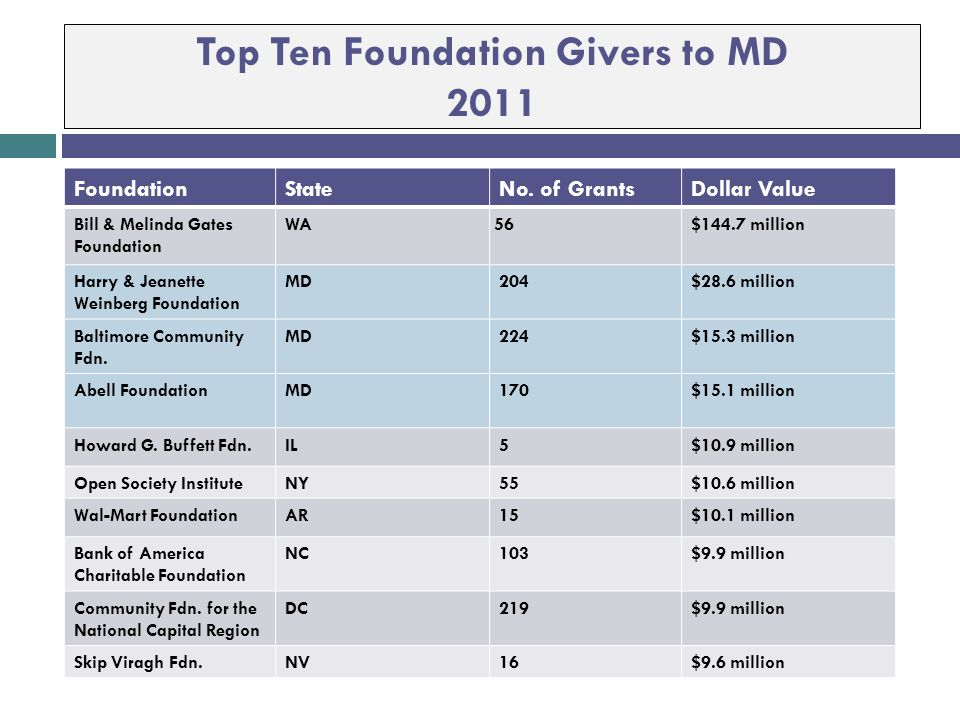 Private Philanthropy In the US 81,777 registered grant- making foundations (2011)  Total Giving was $49B in 2011 ($45.8B in 2010)  $583.4B in total