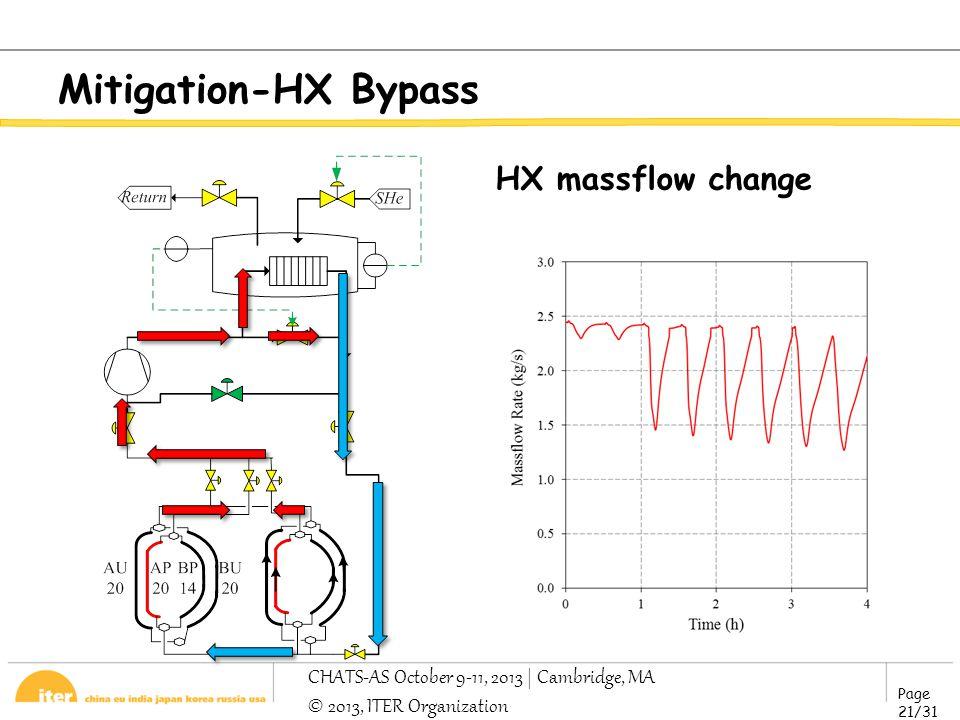 Page 21/31 CHATS-AS October 9-11, 2013 | Cambridge, MA © 2013, ITER Organization Mitigation-HX Bypass HX massflow change