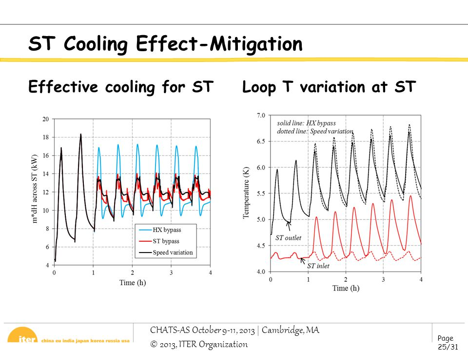 Page 25/31 CHATS-AS October 9-11, 2013 | Cambridge, MA © 2013, ITER Organization ST Cooling Effect-Mitigation Effective cooling for STLoop T variation at ST