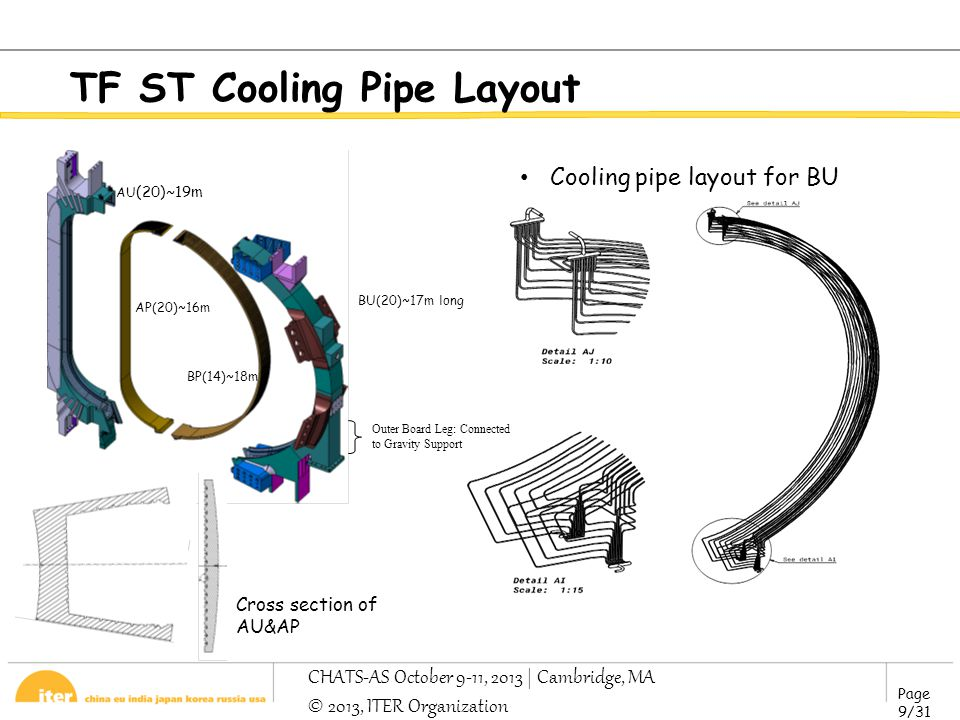 Page 9/31 CHATS-AS October 9-11, 2013 | Cambridge, MA © 2013, ITER Organization TF ST Cooling Pipe Layout BU(20)~17m long Outer Board Leg: Connected to Gravity Support BP(14)~18m AP(20)~16m AU (20)~19m Cross section of AU&AP Cooling pipe layout for BU