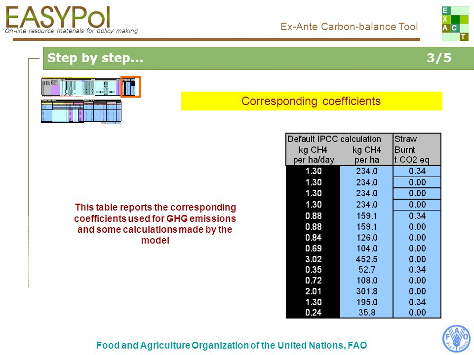 On-line resource materials for policy making Ex-Ante Carbon-balance Tool Food and Agriculture Organization of the United Nations, FAO Step by step...3