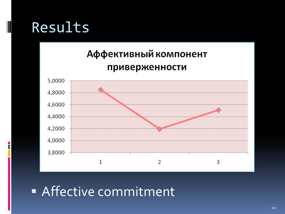 Results  Affective commitment 10
