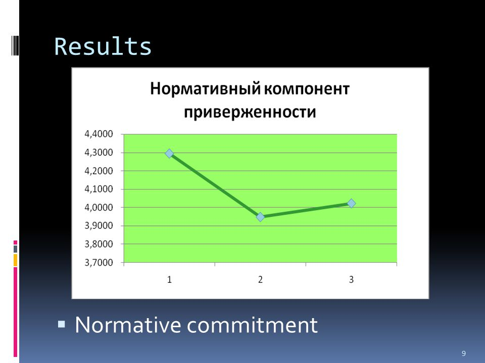 Results  Affective commitment 10