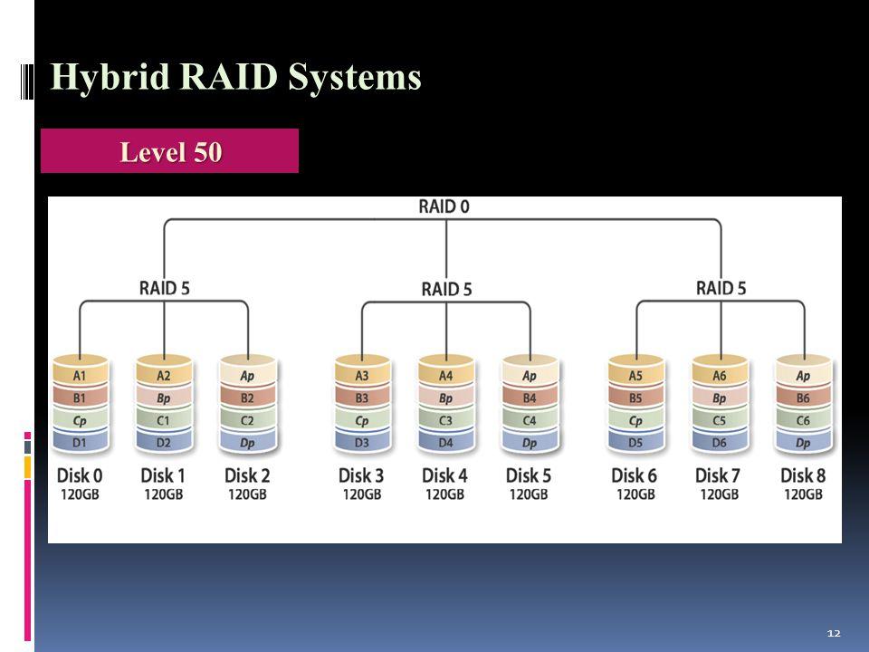 12 Hybrid RAID Systems Level 50