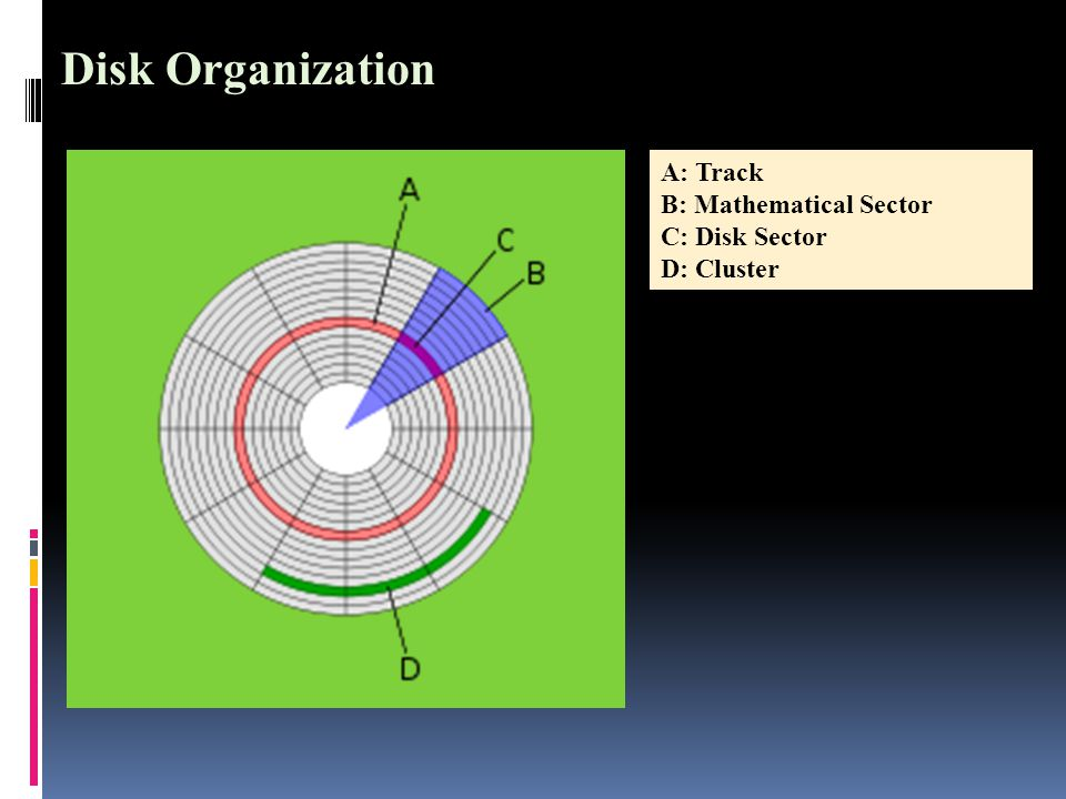 A: Track B: Mathematical Sector C: Disk Sector D: Cluster