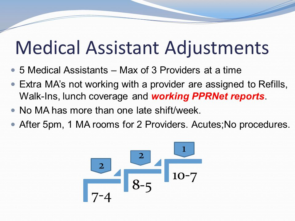 Medical Assistant Adjustments 5 Medical Assistants – Max of 3 Providers at a time Extra MA's not working with a provider are assigned to Refills, Walk