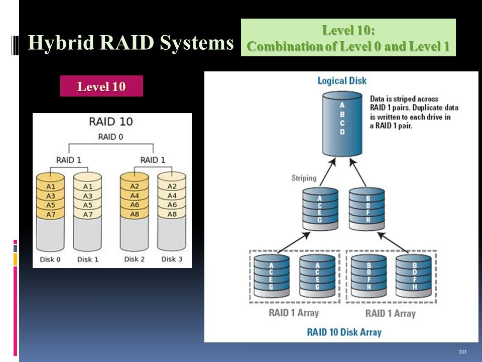 10 Hybrid RAID Systems Level 10 Level 10: Combination of Level 0 and Level 1