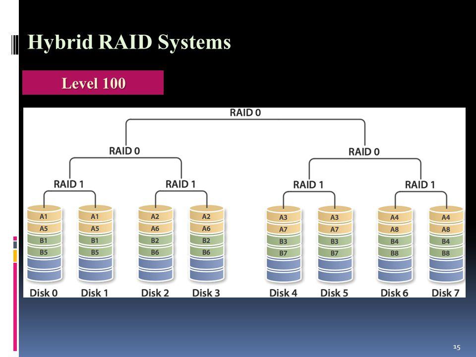 15 Level 100 Hybrid RAID Systems
