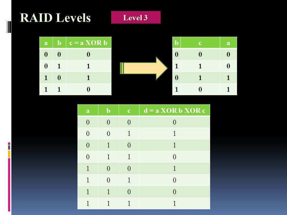 abc = a XOR b 000 011 101 110 bca 000 110 011 101 abcd = a XOR b XOR c 0000 0011 0101 0110 1001 1010 1100 1111 RAID Levels Level 3