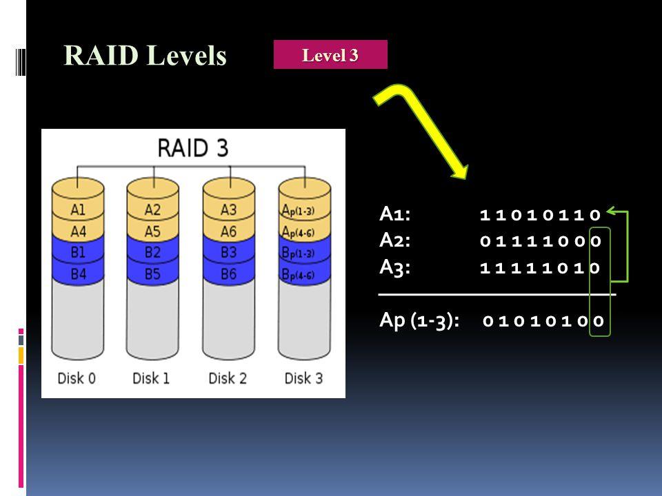 A1: 1 1 0 1 0 1 1 0 A2: 0 1 1 1 1 0 0 0 A3: 1 1 1 1 1 0 1 0 Ap (1-3): 0 1 0 1 0 1 0 0 RAID Levels Level 3