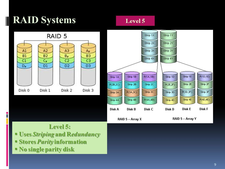10 Hybrid RAID Systems Level 10 Level 10: Combination of Level 0 and Level 1