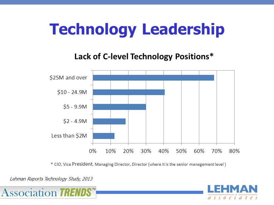 Technology Leadership Lehman Reports Technology Study, 2013