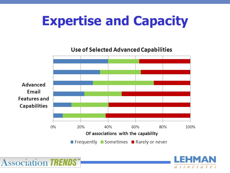 Expertise and Capacity