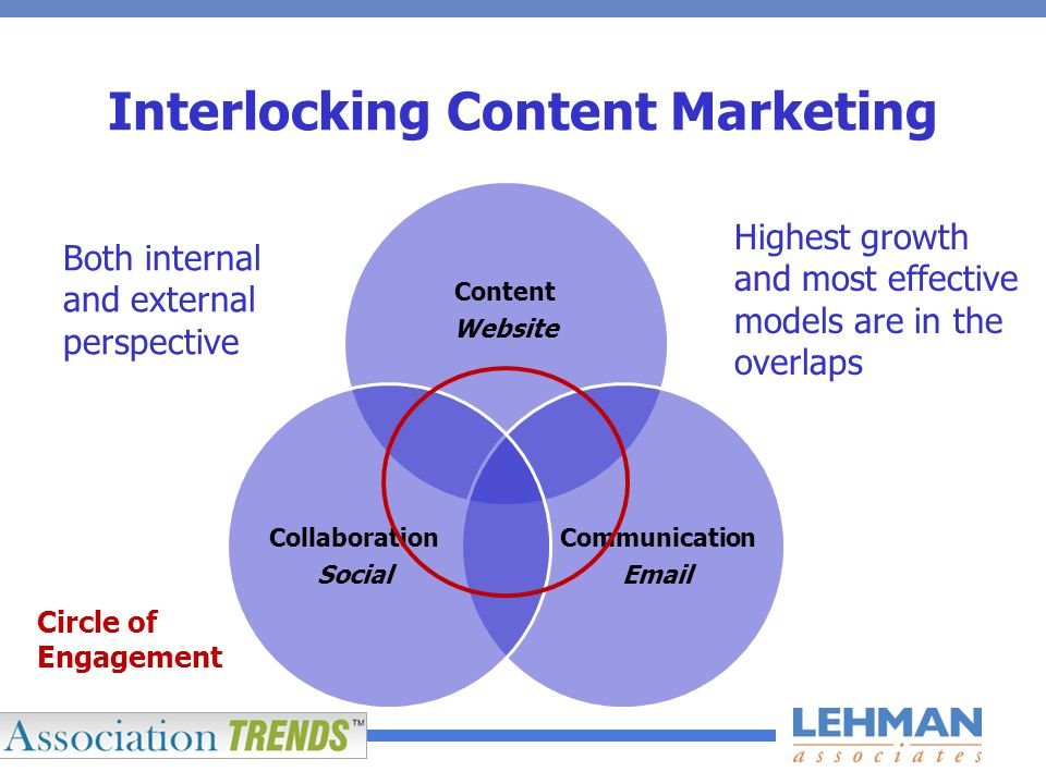 Content Website Communication Email Collaboration Social Interlocking Content Marketing Highest growth and most effective models are in the overlaps Both internal and external perspective Circle of Engagement
