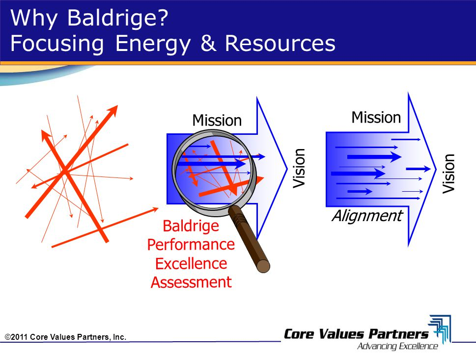 ©2011 Core Values Partners, Inc. Why Baldrige? Focusing Energy & Resources Vision Alignment Mission Vision Mission Baldrige Performance Excellence Ass