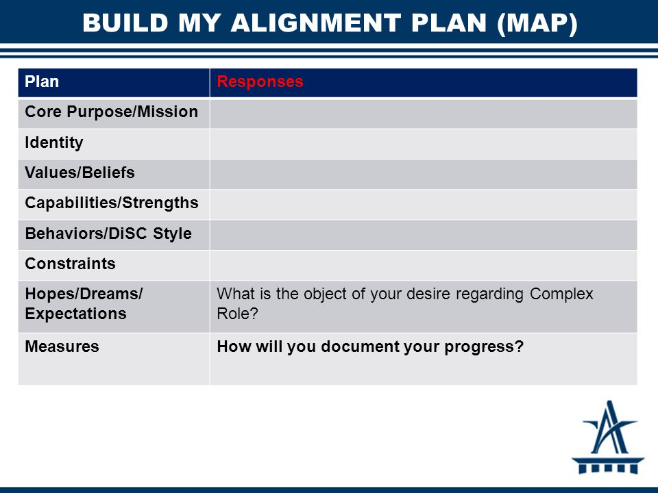 BUILD MY ALIGNMENT PLAN (MAP) PlanResponses Core Purpose/Mission Identity Values/Beliefs Capabilities/Strengths Behaviors/DiSC Style Constraints Hopes
