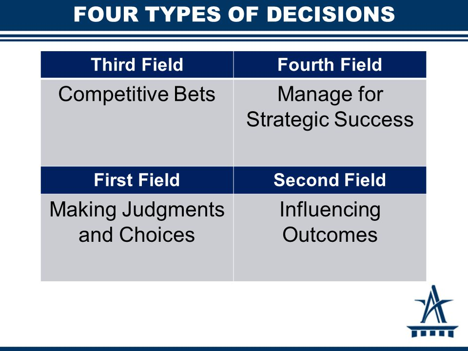 FOUR TYPES OF DECISIONS Third FieldFourth Field Competitive BetsManage for Strategic Success First FieldSecond Field Making Judgments and Choices Infl