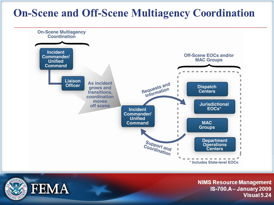 NIMS Resource Management IS-700.A – January 2009 Visual 5.24 On-Scene and Off-Scene Multiagency Coordination