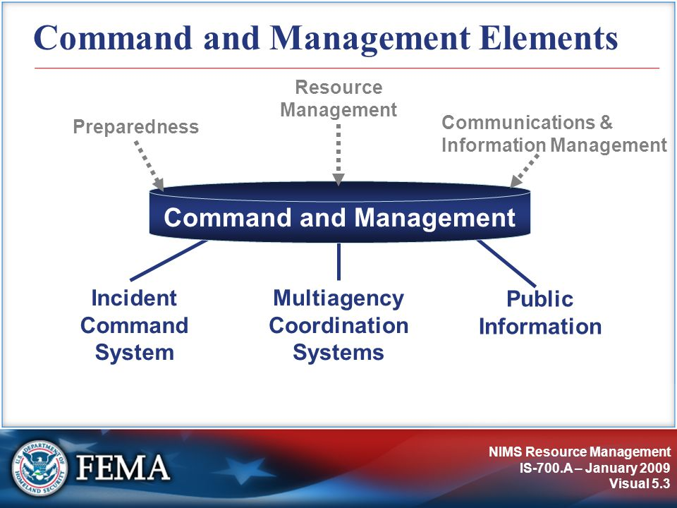NIMS Resource Management IS-700.A – January 2009 Visual 5.3 Command and Management Elements Command and Management Incident Command System Multiagency
