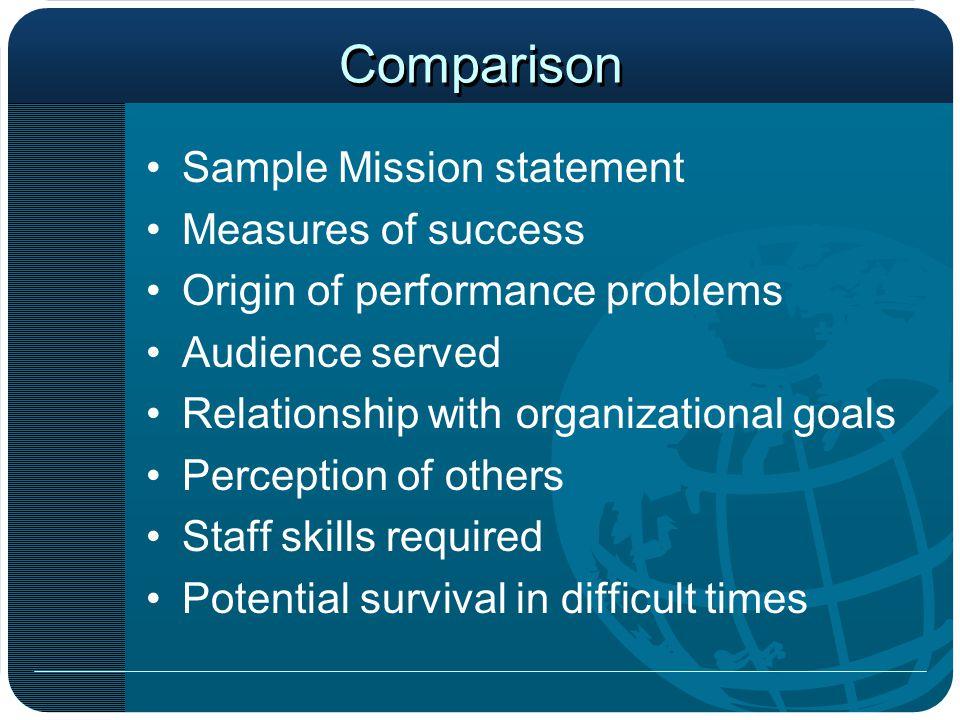 Roles Past Trainer Future: Facilitator (Process control) Consultant (Provide answer) Trainer (Skills, attitudes, knowledge)