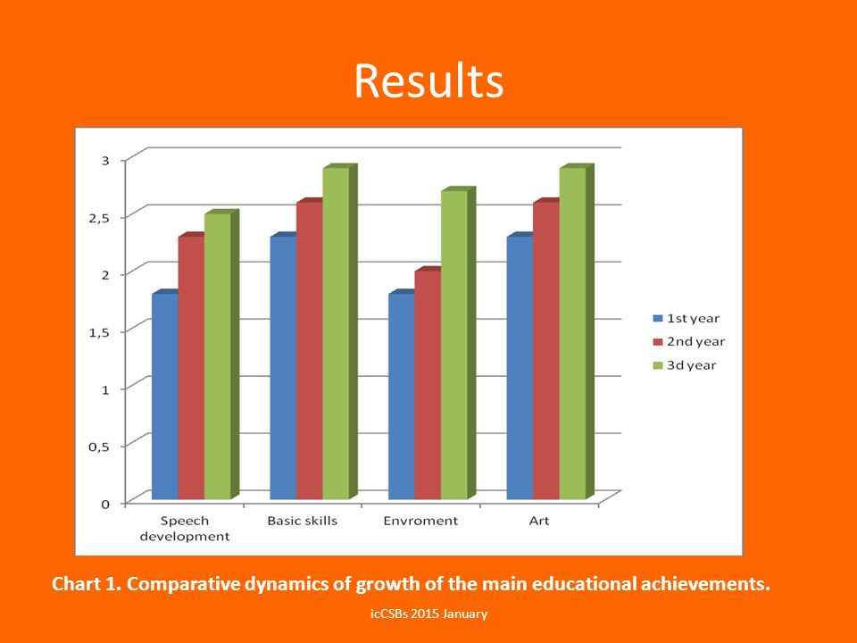 Results Chart 1. Comparative dynamics of growth of the main educational achievements. icCSBs 2015 January