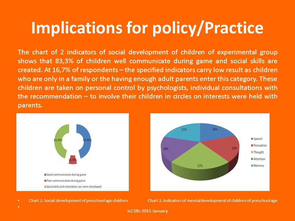 Implications for policy/Practice The chart of 2 indicators of social development of children of experimental group shows that 83,3% of children well c