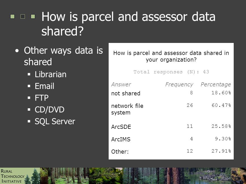 ESRI UC Paper #1472, August 2006 How is parcel and assessor data shared.