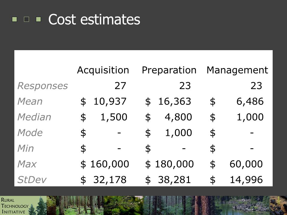 ESRI UC Paper #1472, August 2006 Cost estimates AcquisitionPreparationManagement Responses 27 23 Mean $ 10,937 $ 16,363 $ 6,486 Median $ 1,500 $ 4,800 $ 1,000 Mode $ - $ 1,000 $ - Min $ - Max $ 160,000 $ 180,000 $ 60,000 StDev $ 32,178 $ 38,281 $ 14,996